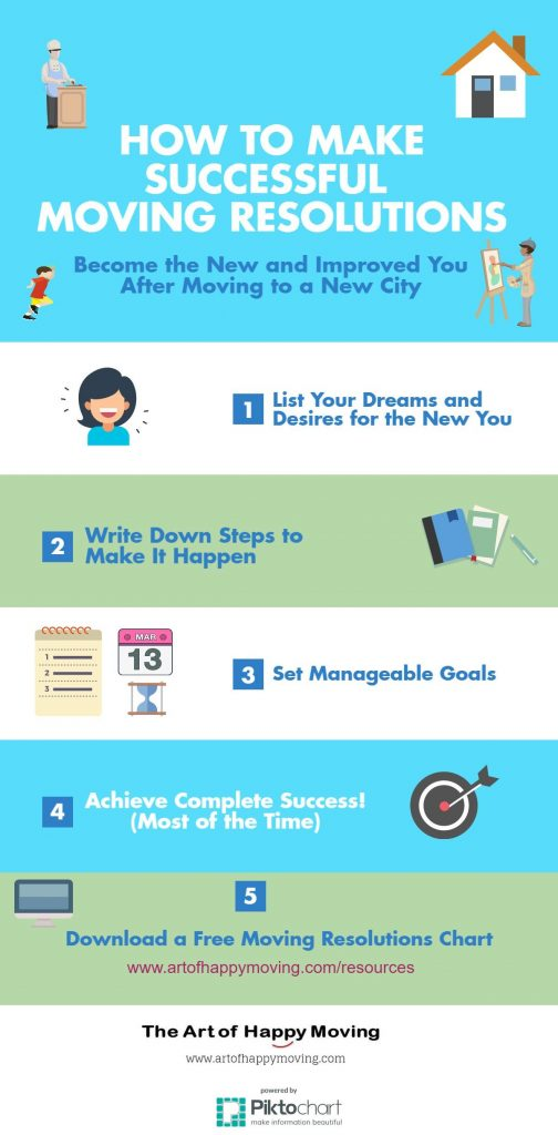 How to Make Successful Moving Resolutions. www.artofhappymoving.com/resources The Art of Happy Moving
